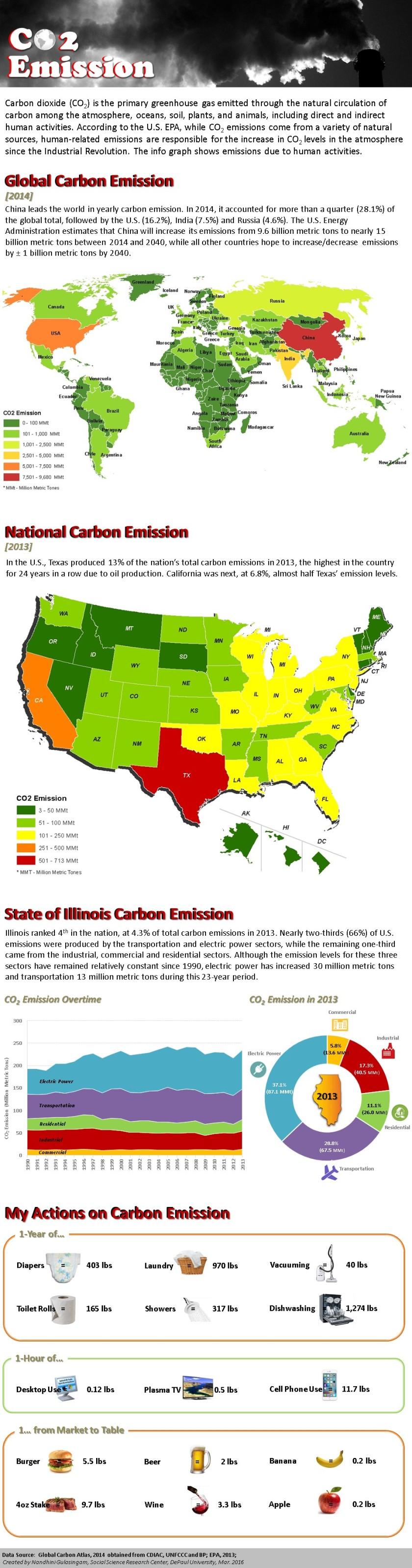 CarbonEmission_Infograph